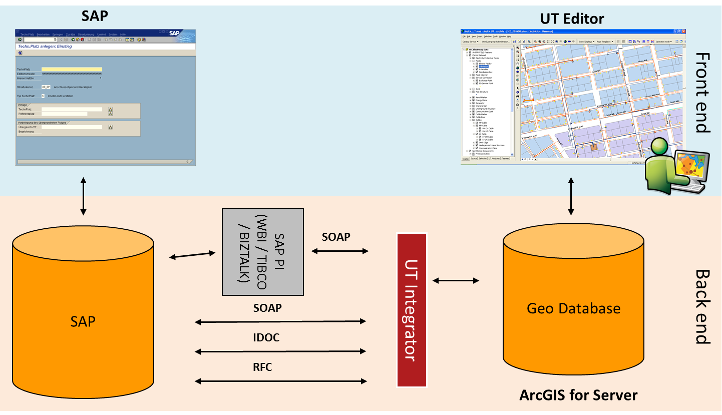 Ut Integrator For Gis Connections Aed Sicad Gmbh